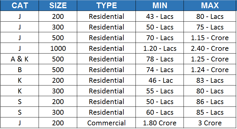 dha city latest plots prices