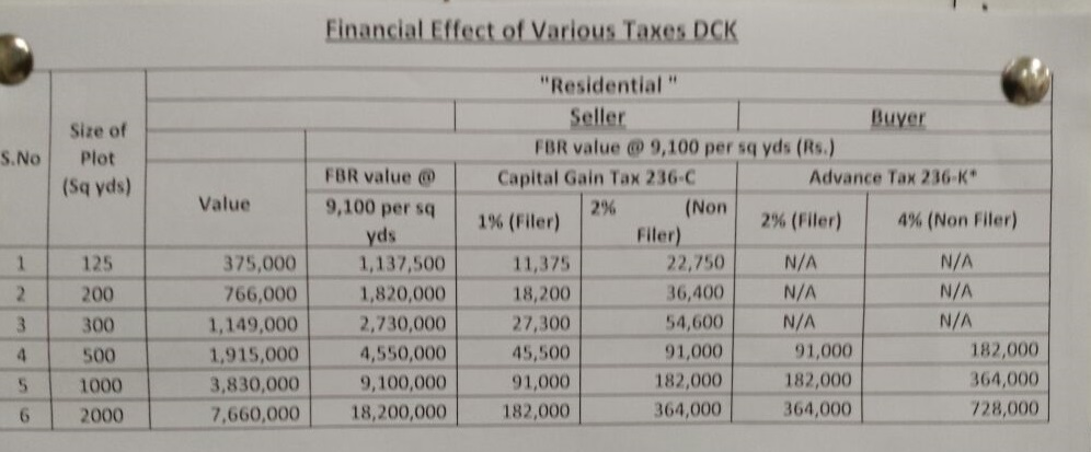 dha-city-taxes